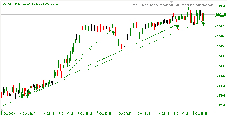 TrendLineX Trade Signal - automatically identified trend lines (Enjoy Free BONUS Multifractal Volatility)